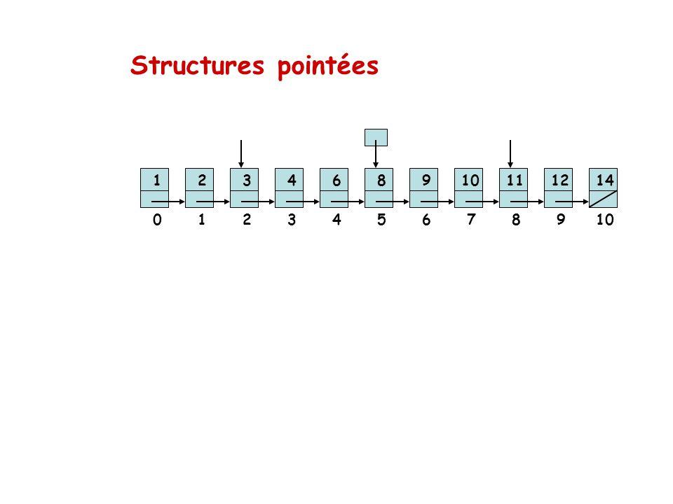 Structures pointées 123468910111214 012345678910