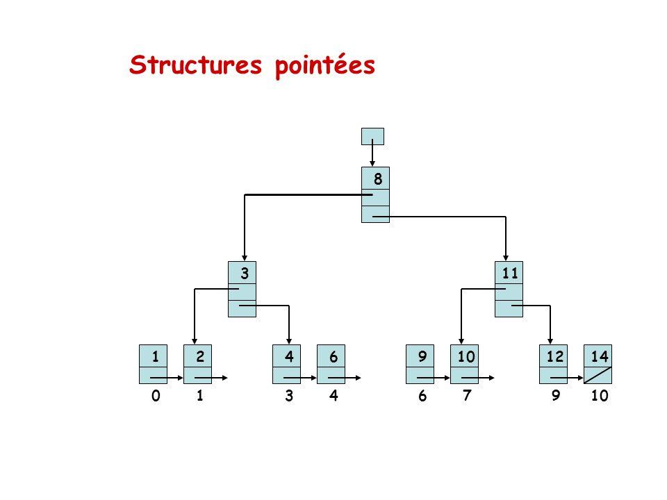 Structures pointées 12 3 46 8 910 11 1214 013467910