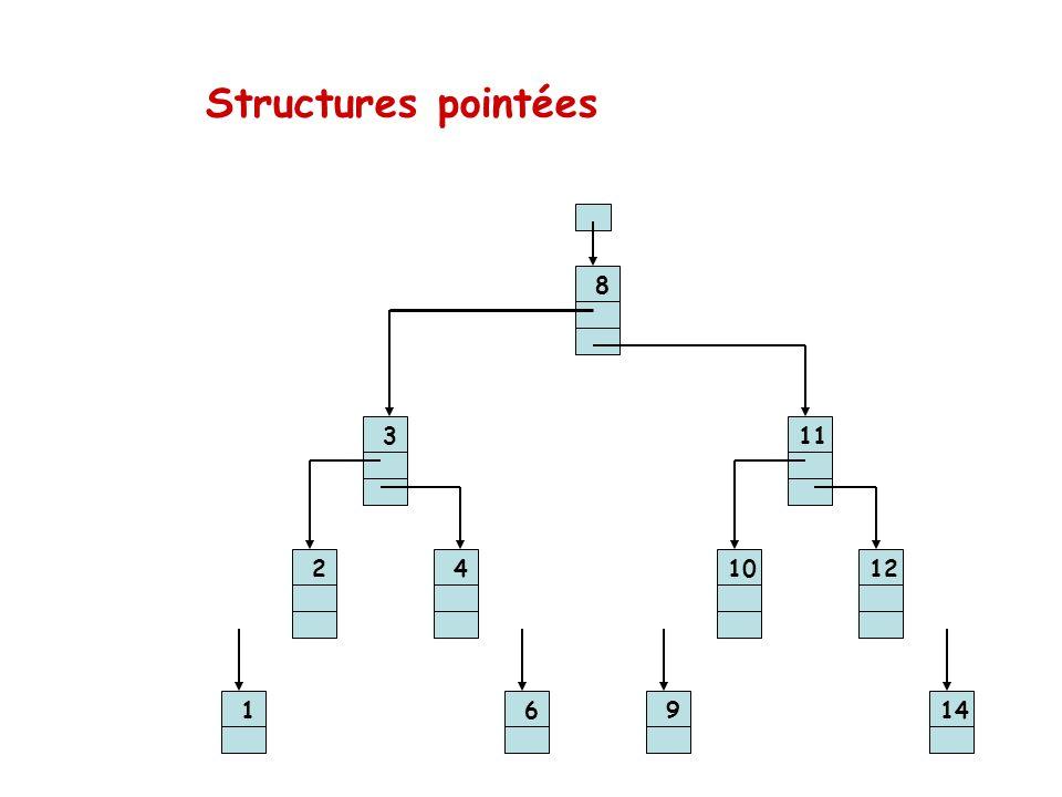 Structures pointées 1 2 3 4 6 8 9 10 11 12 14