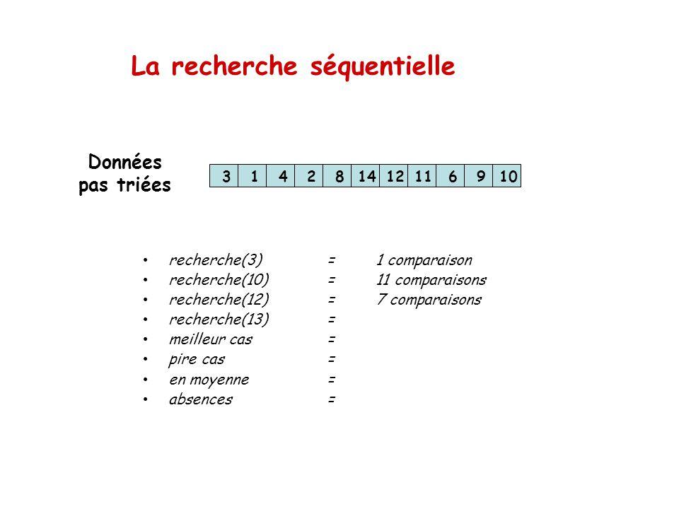 La recherche séquentielle 314281412116910 recherche(3)=1 comparaison recherche(10)=11 comparaisons recherche(12)=7 comparaisons recherche(13)= meilleu
