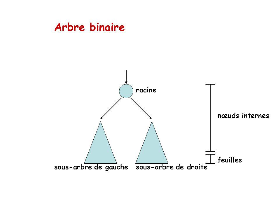 Arbre binaire racine sous-arbre de gauchesous-arbre de droite nœuds internes feuilles