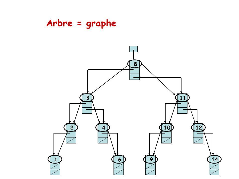 Arbre = graphe 1 2 3 4 6 8 9 10 11 12 14