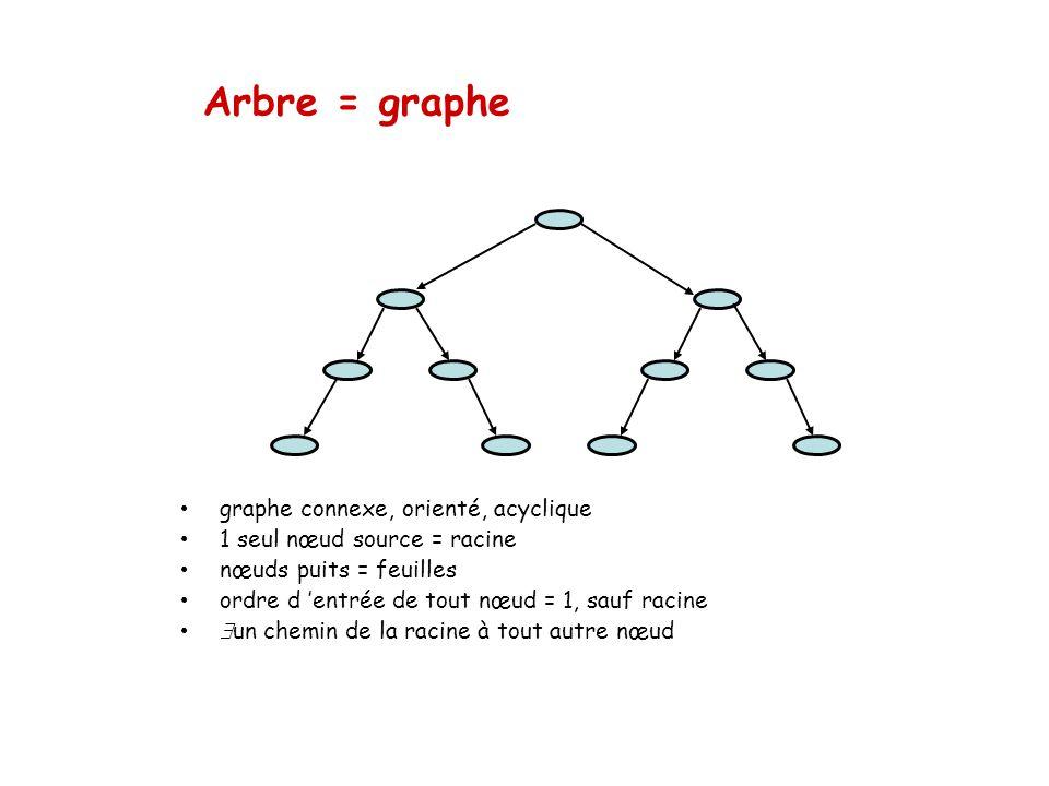 Arbre = graphe graphe connexe, orienté, acyclique 1 seul nœud source = racine nœuds puits = feuilles ordre d entrée de tout nœud = 1, sauf racine un c