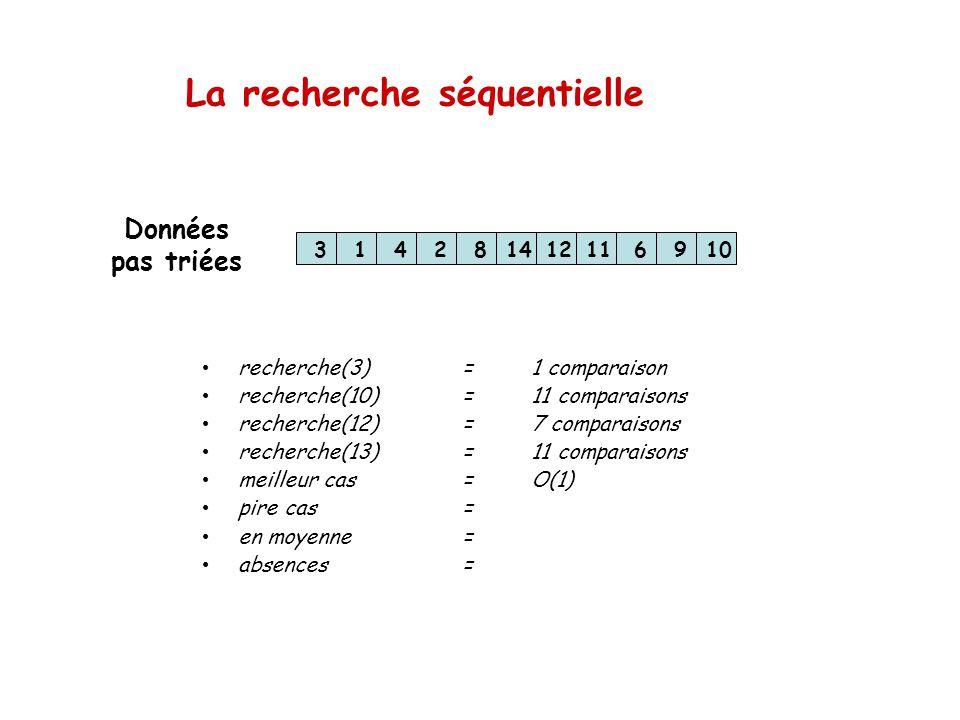 La recherche séquentielle 314281412116910 recherche(3)=1 comparaison recherche(10)=11 comparaisons recherche(12)=7 comparaisons recherche(13) =11 comp