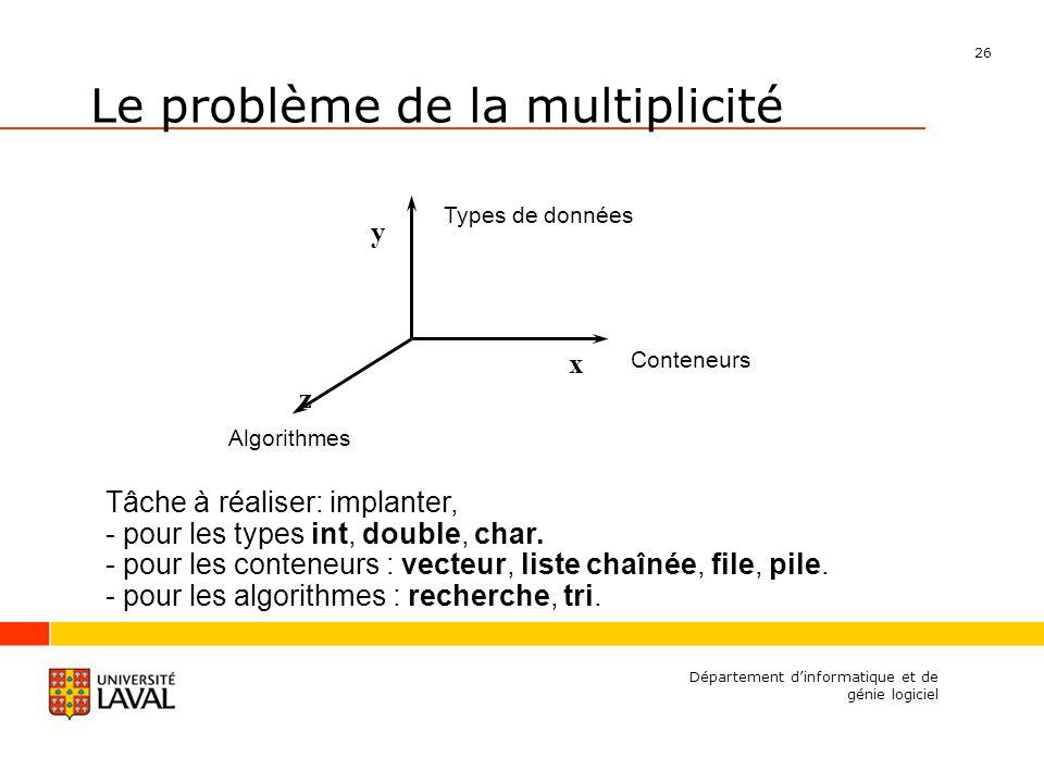 26 Département dinformatique et de génie logiciel y x z Types de données Conteneurs Algorithmes Le problème de la multiplicité Tâche à réaliser: implanter, - pour les types int, double, char.