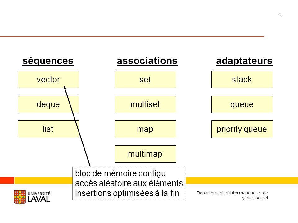 51 Département dinformatique et de génie logiciel bloc de mémoire contigu accès aléatoire aux éléments insertions optimisées à la fin deque vector list set multiset map multimap stack queue priority queue séquencesassociationsadaptateurs