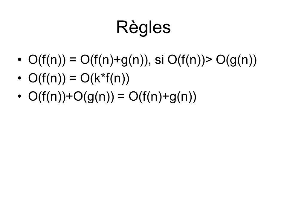 Règles O(f(n)) = O(f(n)+g(n)), si O(f(n))> O(g(n)) O(f(n)) = O(k*f(n)) O(f(n))+O(g(n)) = O(f(n)+g(n))