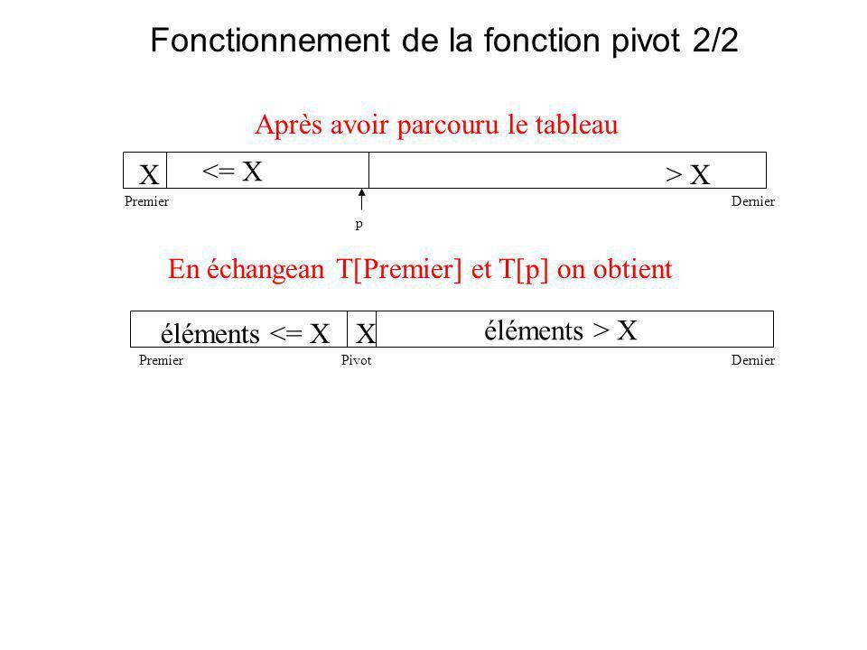 Fonctionnement de la fonction pivot 2/2 Après avoir parcouru le tableau X> X <= X PremierDernier p éléments <= XX éléments > X PremierPivot En échangean T[Premier] et T[p] on obtient Dernier