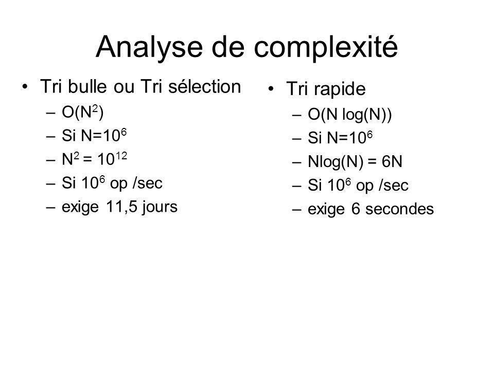 Analyse de complexité Tri bulle ou Tri sélection –O(N 2 ) –Si N=10 6 –N 2 = 10 12 –Si 10 6 op /sec –exige 11,5 jours Tri rapide –O(N log(N)) –Si N=10 6 –Nlog(N) = 6N –Si 10 6 op /sec –exige 6 secondes