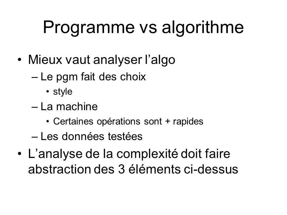 Programme vs algorithme Mieux vaut analyser lalgo –Le pgm fait des choix style –La machine Certaines opérations sont + rapides –Les données testées Lanalyse de la complexité doit faire abstraction des 3 éléments ci-dessus