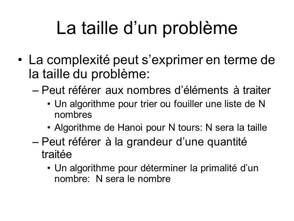 La taille dun problème La complexité peut sexprimer en terme de la taille du problème: –Peut référer aux nombres déléments à traiter Un algorithme pour trier ou fouiller une liste de N nombres Algorithme de Hanoi pour N tours: N sera la taille –Peut référer à la grandeur dune quantité traitée Un algorithme pour déterminer la primalité dun nombre: N sera le nombre