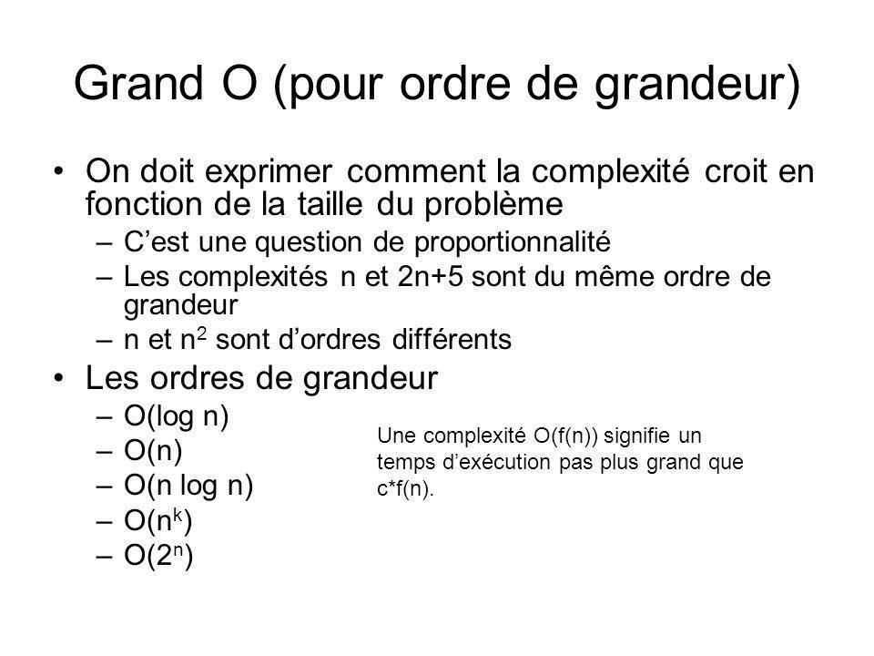 Grand O (pour ordre de grandeur) On doit exprimer comment la complexité croit en fonction de la taille du problème –Cest une question de proportionnalité –Les complexités n et 2n+5 sont du même ordre de grandeur –n et n 2 sont dordres différents Les ordres de grandeur –O(log n) –O(n) –O(n log n) –O(n k ) –O(2 n ) Une complexité O(f(n)) signifie un temps dexécution pas plus grand que c*f(n).