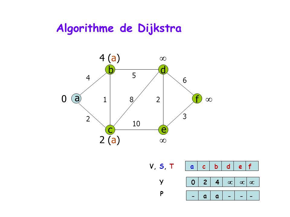 Algorithme de Dijkstra a db f c e 4 5 6 3 10 2 812 0 2 (a) 4 (a) acbdef 024 -aa--- V, S, T Y P