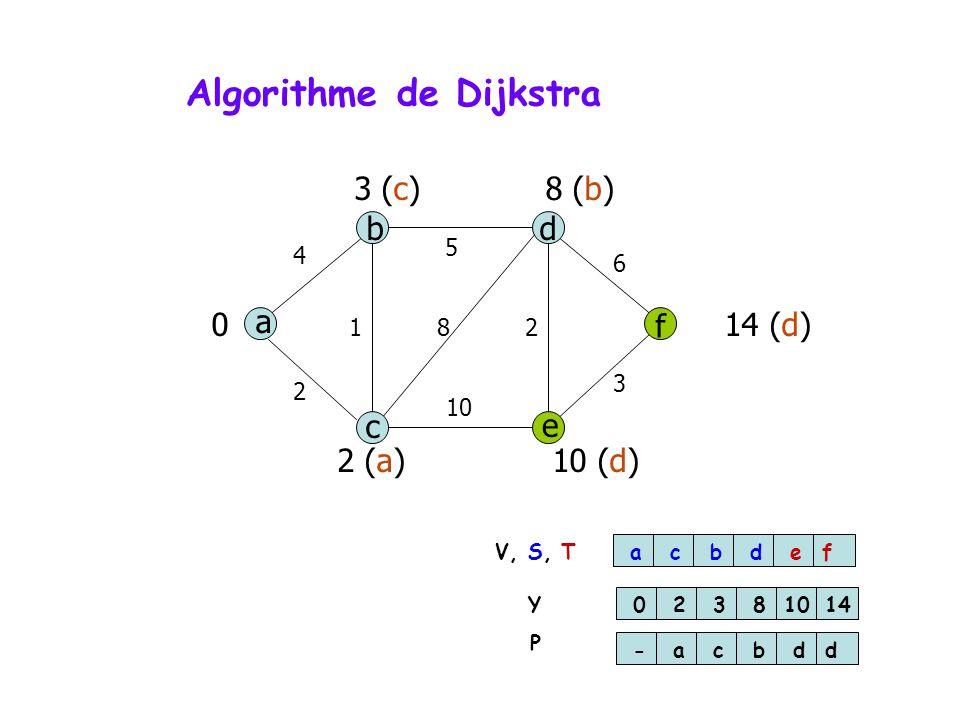 Algorithme de Dijkstra a db f c e 4 5 6 3 10 2 812 0 2 (a)10 (d) 3 (c)8 (b) 14 (d) acbdef 0238 10 14 -acbdd V, S, T Y P