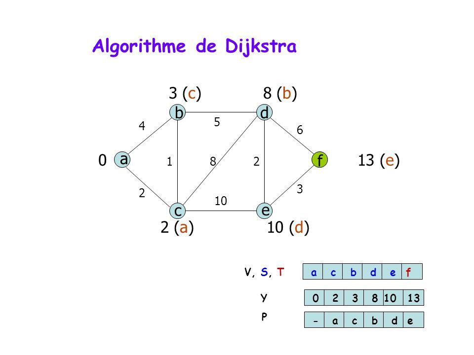 Algorithme de Dijkstra a db f c e 4 5 6 3 10 2 812 0 2 (a)10 (d) 3 (c)8 (b) 13 (e) acbdef 0238 10 13 -acbde V, S, T Y P