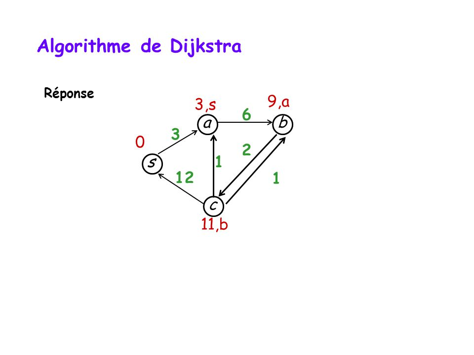 s c b a 3 12 1 1 6 2 3,s 9,a 11,b 0 Algorithme de Dijkstra Réponse