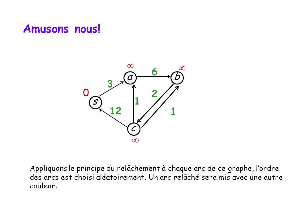s c b a 3 12 1 1 6 2 Amusons nous! 0 Appliquons le principe du relâchement à chaque arc de ce graphe, lordre des arcs est choisi aléatoirement. Un arc