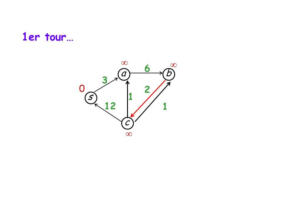 s c b a 3 12 1 1 6 2 1er tour… 0