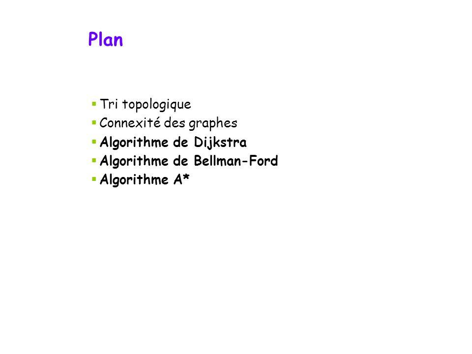 Plan Tri topologique Connexité des graphes Algorithme de Dijkstra Algorithme de Bellman-Ford Algorithme A*