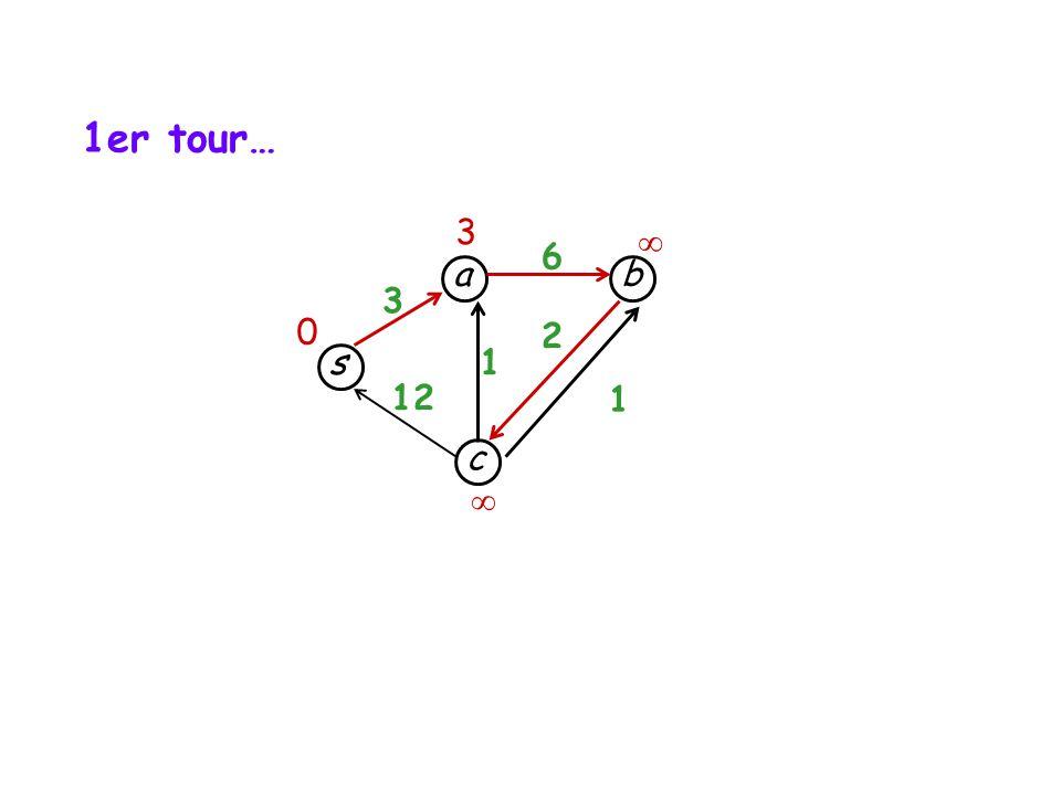 s c b a 3 12 1 1 6 2 3 0 1er tour…