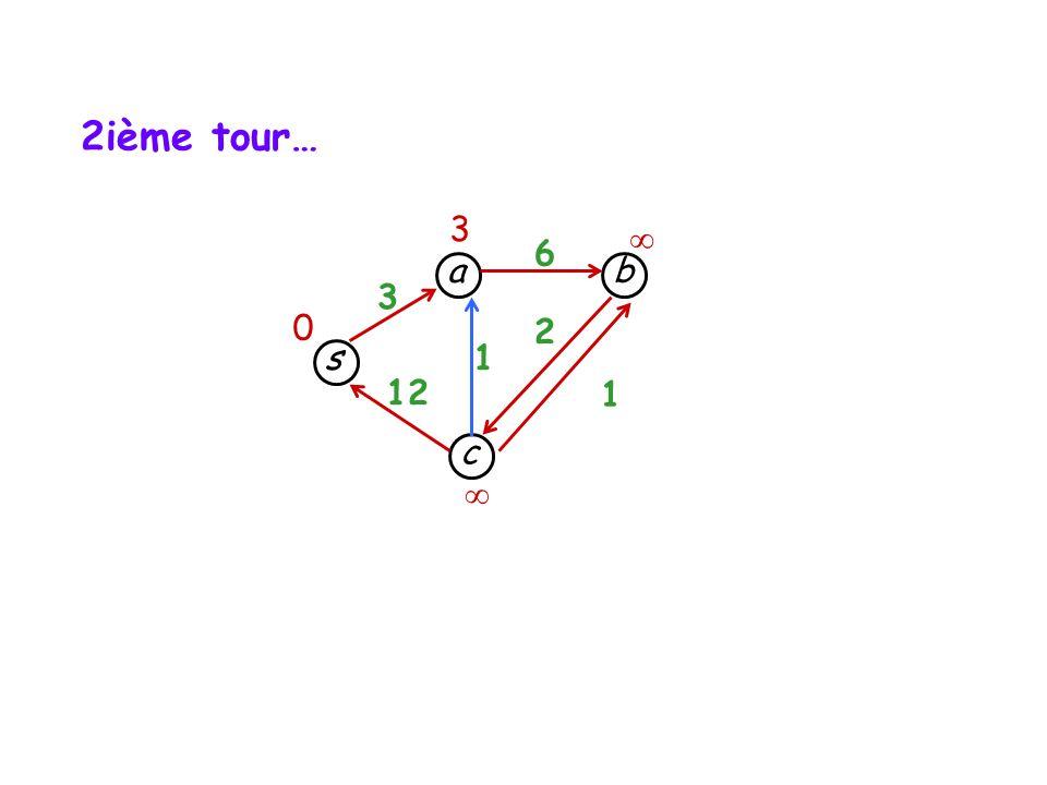 s c b a 3 12 1 1 6 2 3 0 2ième tour…