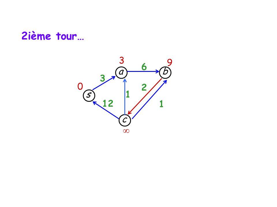 s c b a 3 12 1 1 6 2 3 9 0 2ième tour…