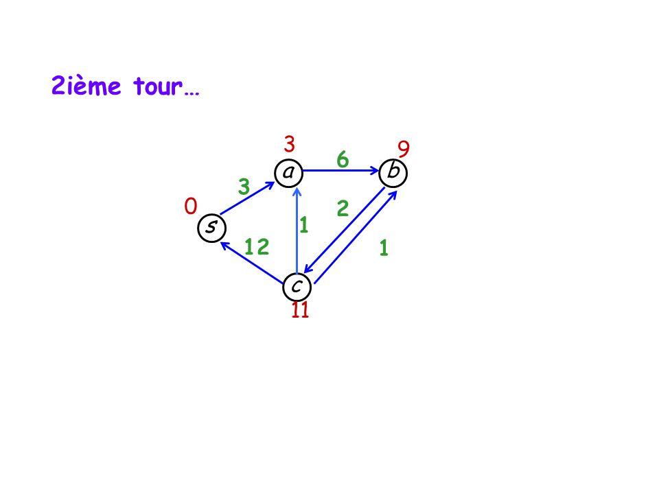 s c b a 3 12 1 1 6 2 3 9 11 0 2ième tour…
