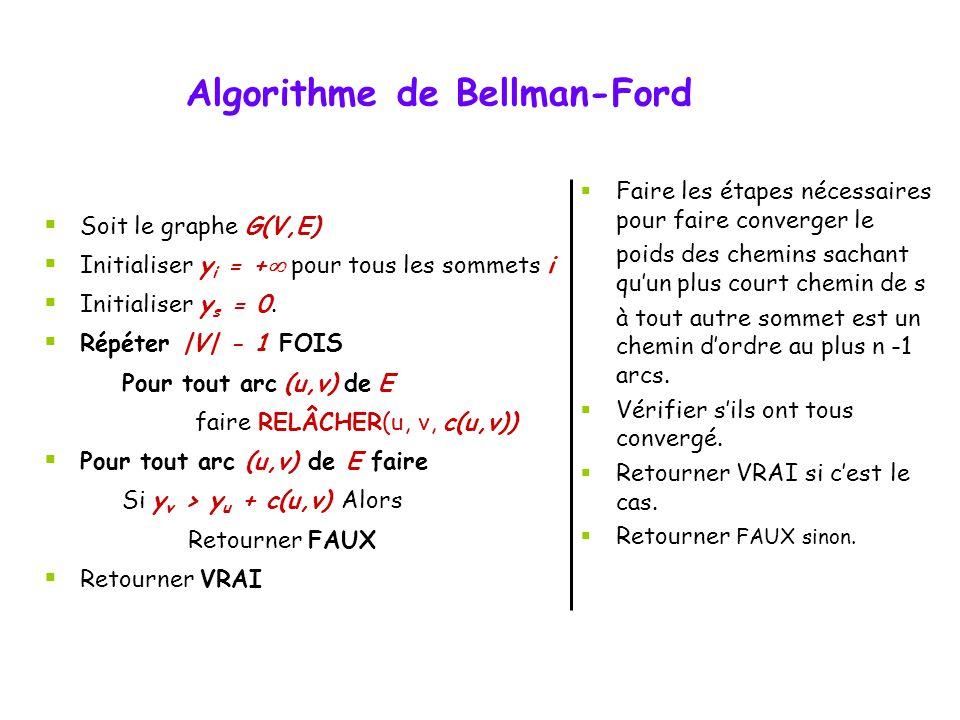 Algorithme de Bellman-Ford Soit le graphe G(V,E) Initialiser y i = + pour tous les sommets i Initialiser y s = 0. Répéter |V| - 1 FOIS Pour tout arc (