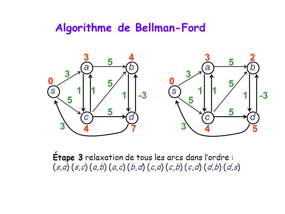 s dc b a 3 5 3 11 1-3 5 5 5 32 45 0 s dc b a 3 5 3 11 1 5 5 5 34 47 0 Étape 3 relaxation de tous les arcs dans lordre : (s,a) (s,c) (a,b) (a,c) (b,d)