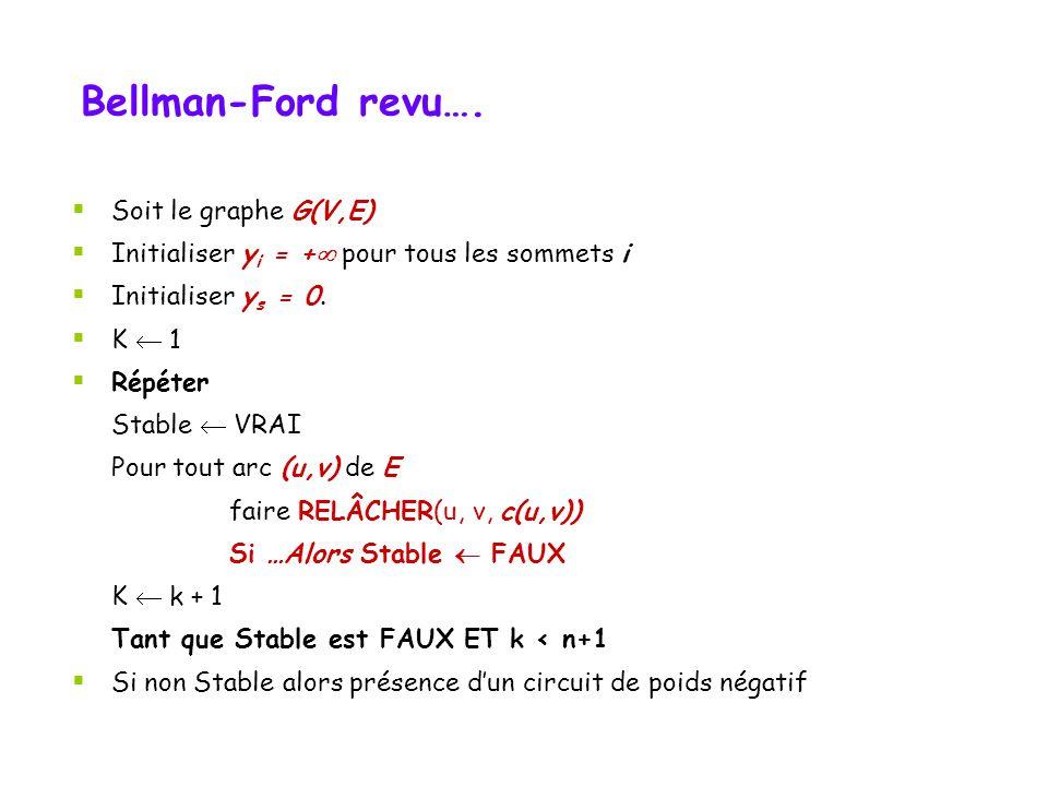 Bellman-Ford revu…. Soit le graphe G(V,E) Initialiser y i = + pour tous les sommets i Initialiser y s = 0. K 1 Répéter Stable VRAI Pour tout arc (u,v)