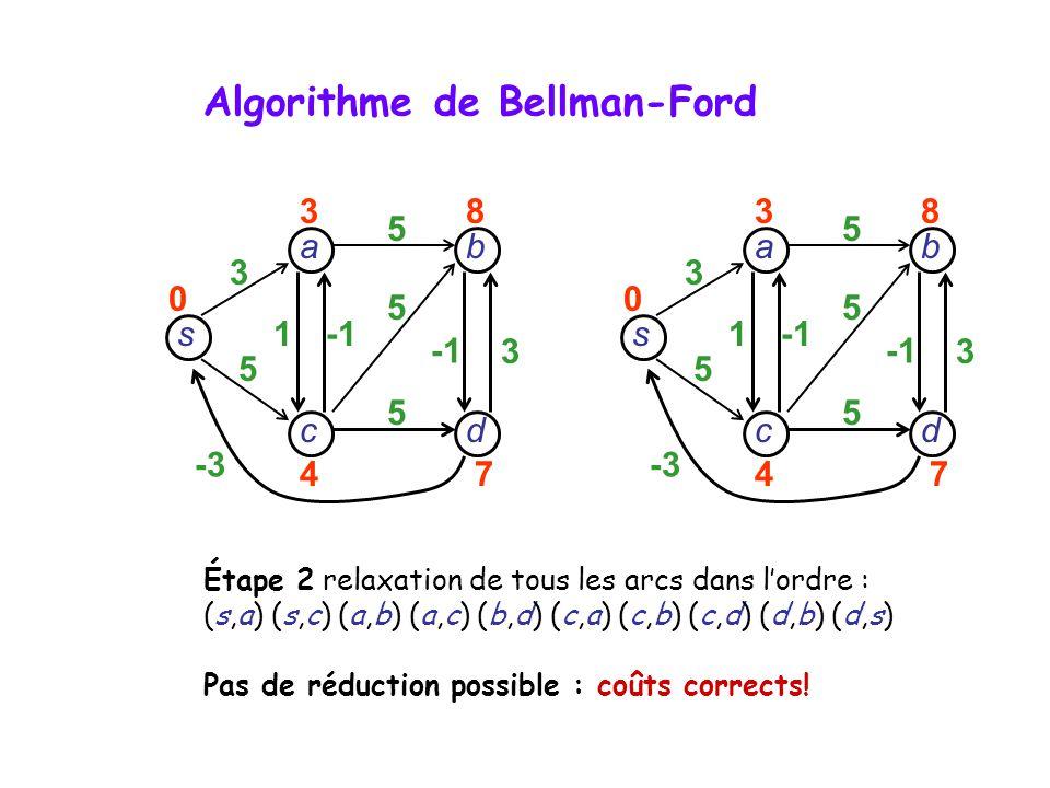 s dc b a 3 5 -3 1 3 5 5 5 38 47 0 Étape 2 relaxation de tous les arcs dans lordre : (s,a) (s,c) (a,b) (a,c) (b,d) (c,a) (c,b) (c,d) (d,b) (d,s) Pas de