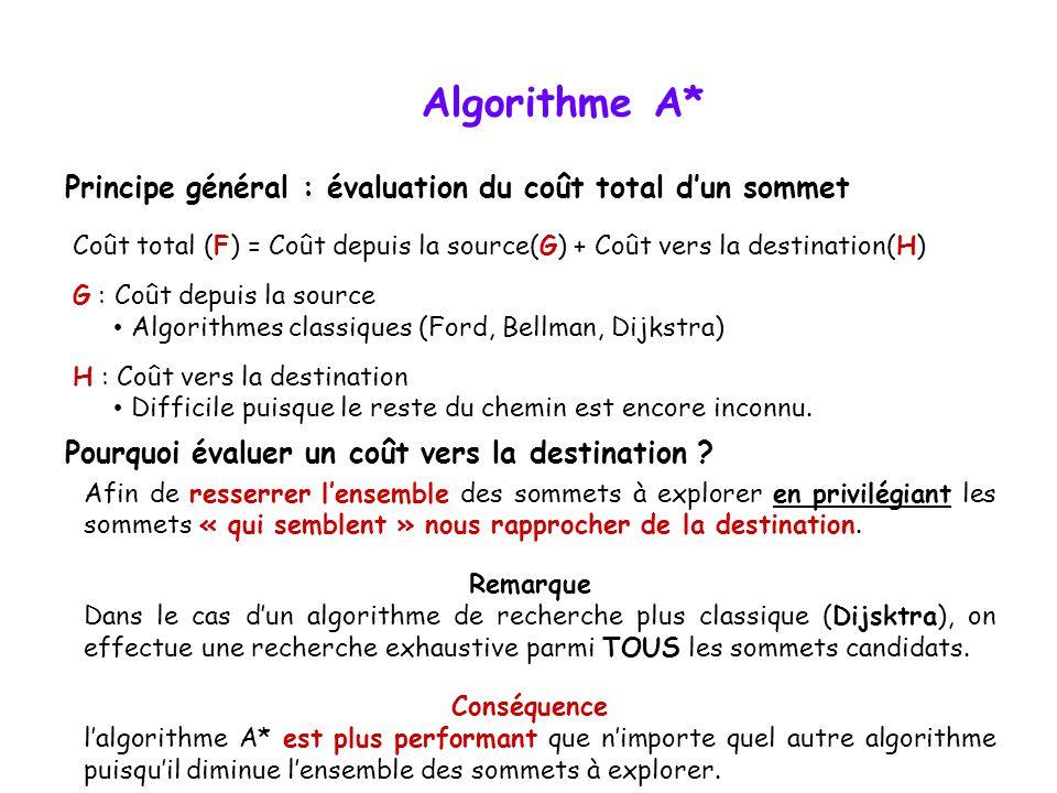 Algorithme A* Coût total (F) = Coût depuis la source(G) + Coût vers la destination(H) G : Coût depuis la source Algorithmes classiques (Ford, Bellman,