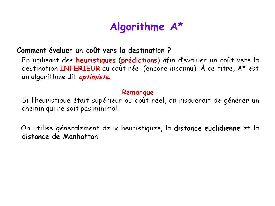 Algorithme A* Comment évaluer un coût vers la destination ? En utilisant des heuristiques (prédictions) afin dévaluer un coût vers la destination INFE