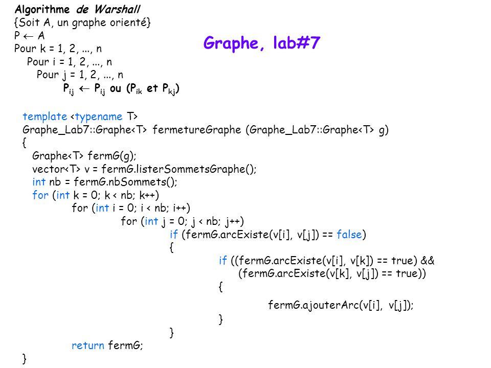 Graphe, lab#7 Algorithme de Warshall {Soit A, un graphe orienté} P A Pour k = 1, 2,..., n Pour i = 1, 2,..., n Pour j = 1, 2,..., n P ij P ij ou (P ik