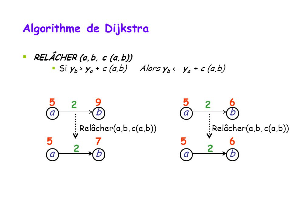 RELÂCHER (a,b, c (a,b)) Si y b > y a + c (a,b) Alors y b y a + c (a,b) ba b a 2 59 57 2 Relâcher(a,b, c(a,b)) ba b a 2 56 56 2 Algorithme de Dijkstra