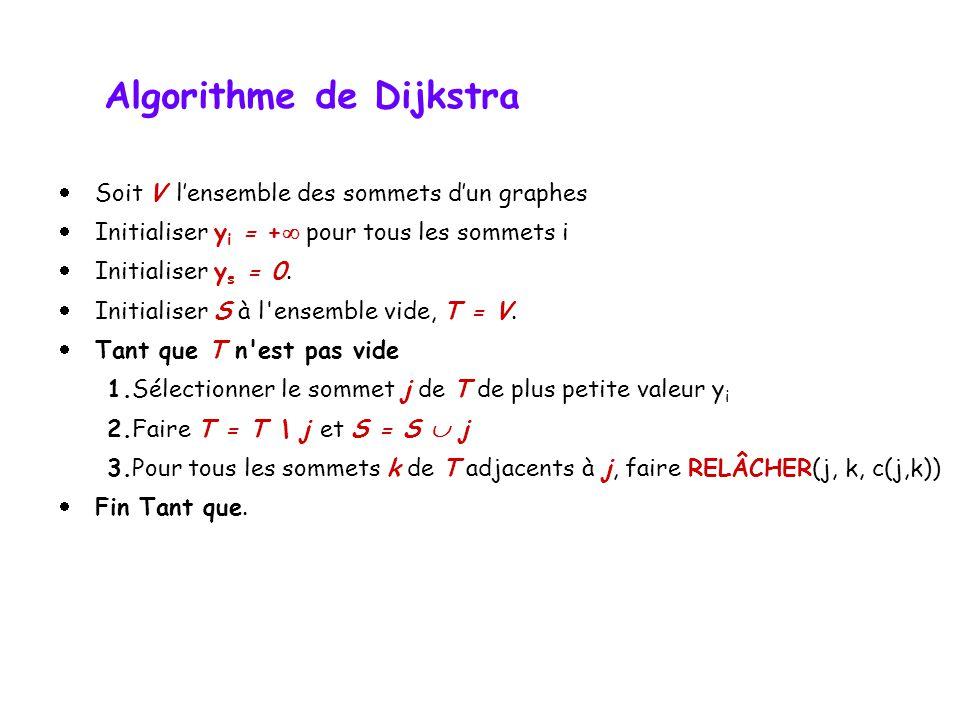 s dc b a 3 5 3 11 1-3 5 5 5 34 47 0 s dc b a 3 5 3 11 1 5 5 5 36 49 0 Étape 2 relaxation de tous les arcs dans lordre : (s,a) (s,c) (a,b) (a,c) (b,d) (c,a) (c,b) (c,d) (d,b) (d,s) Algorithme de Bellman-Ford