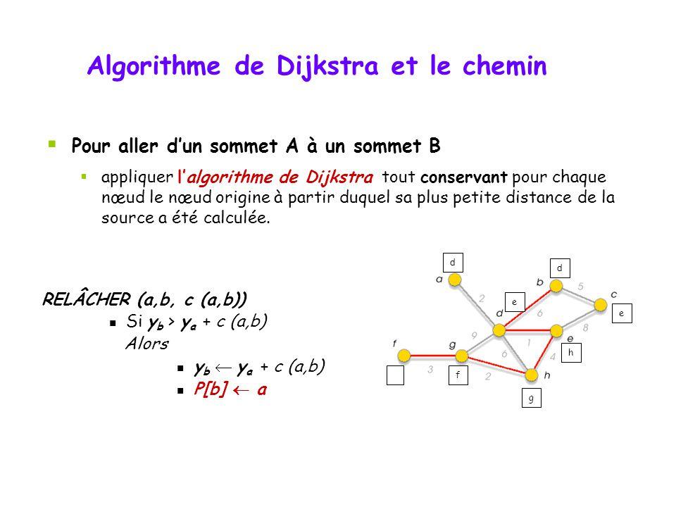 Algorithme de Dijkstra a db f c e 4 5 6 3 10 2 812 0 abcdef 0 ------ V, S, T Y P V: ensemble des sommets S: les sommets solutionnés T: une file dattente (suivant le coût) Y: tableau des coûts P: tableau des sommets précédents