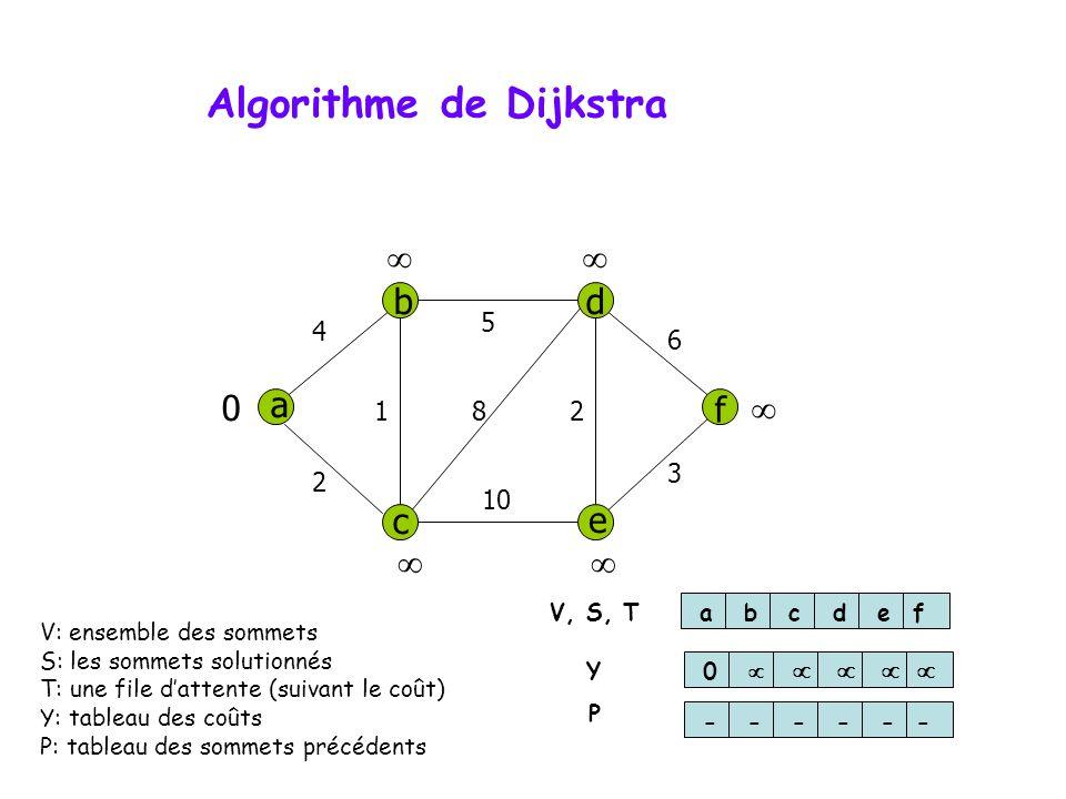 Algorithme de Dijkstra a db f c e 4 5 6 3 10 2 812 0 abcdef 0 ------ V, S, T Y P V: ensemble des sommets S: les sommets solutionnés T: une file datten
