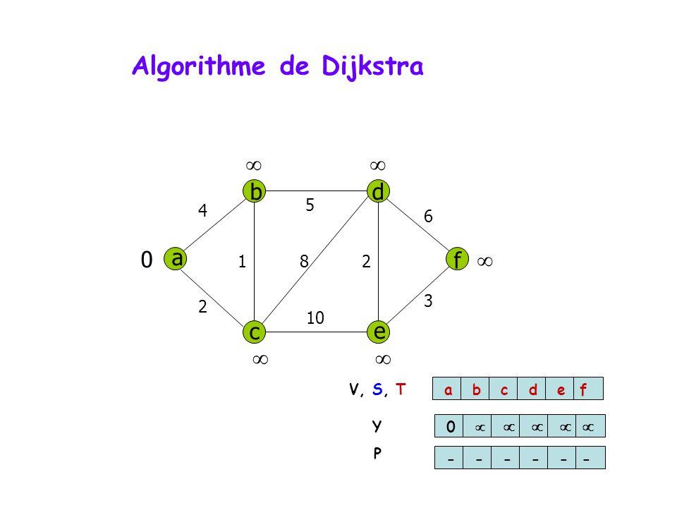 Algorithme de Dijkstra a db f c e 4 5 6 3 10 2 812 0 abcdef 0 ------ V, S, T Y P