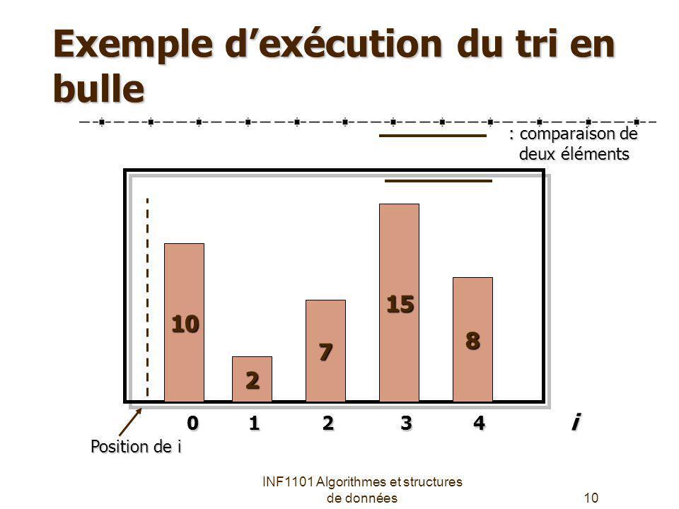 INF1101 Algorithmes et structures de données10 Exemple dexécution du tri en bulle 7 10 2 15 8 0 1 2 3 4 i : comparaison de deux éléments deux éléments