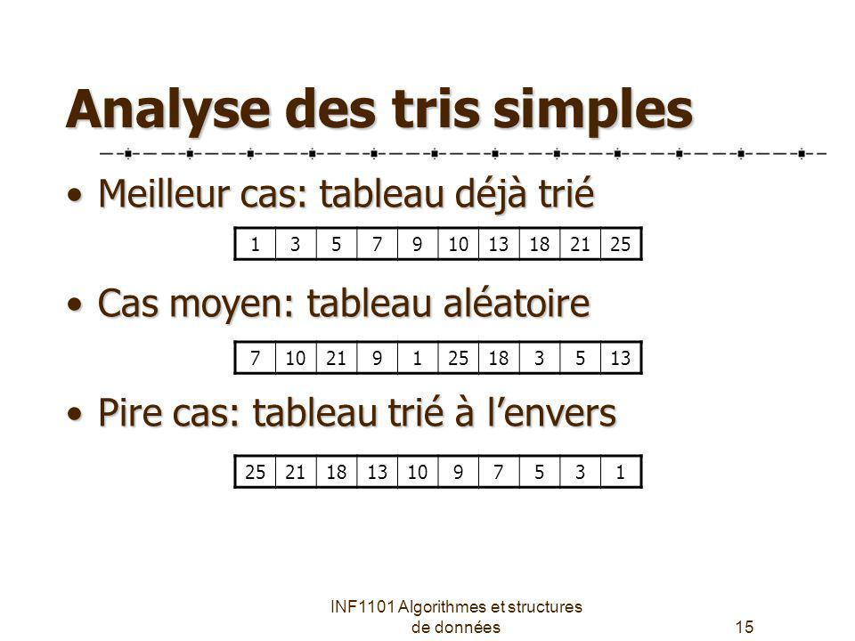 INF1101 Algorithmes et structures de données15 Analyse des tris simples Meilleur cas: tableau déjà triéMeilleur cas: tableau déjà trié Cas moyen: tabl