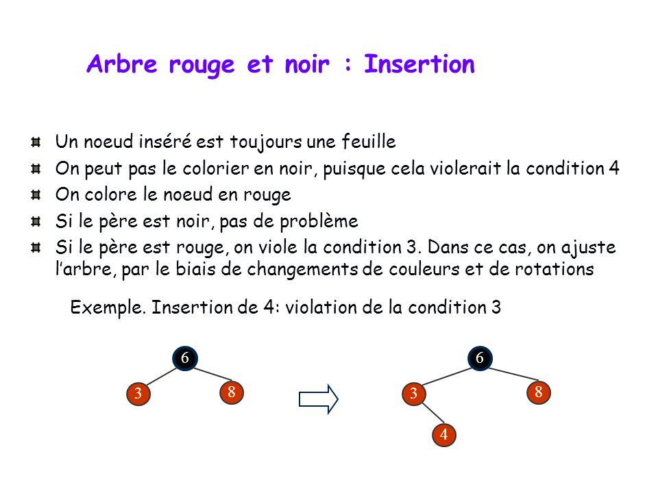 Dans un arbre rouge et noir : L es opérations INSERER et SUPPRIMER modifient l arbre. Aussi, pour garantir les propriétés des arbres rouge et noir, il