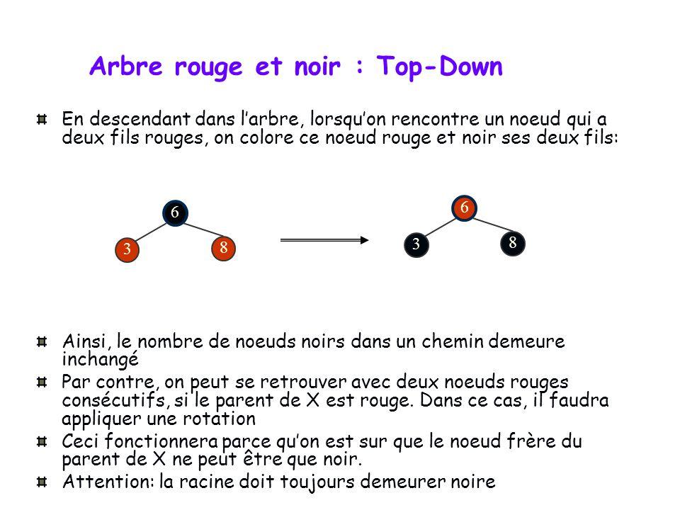 Arbre rouge et noir : Top-Down Pour éviter de devoir propager vers le haut lalgorithme de rotation, on peut utiliser une approche top-down Idée: garan
