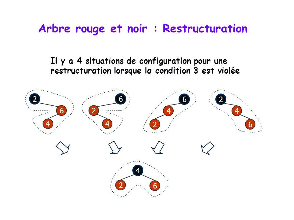 Arbre rouge et noir : Restructuration 4 6 7 z v w 2 4 6 7 z v w 2 Loncle de z, le frère de v, est noir