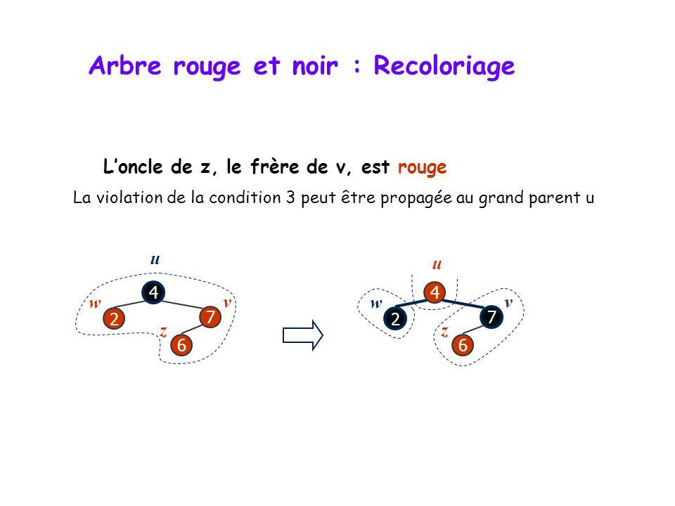 Arbre rouge et noir : Restructuration Il y a 4 situations de configuration pour une restructuration lorsque la condition 3 est violée 2 4 6 6 2 4 6 4 2 2 6 4 2 6 4