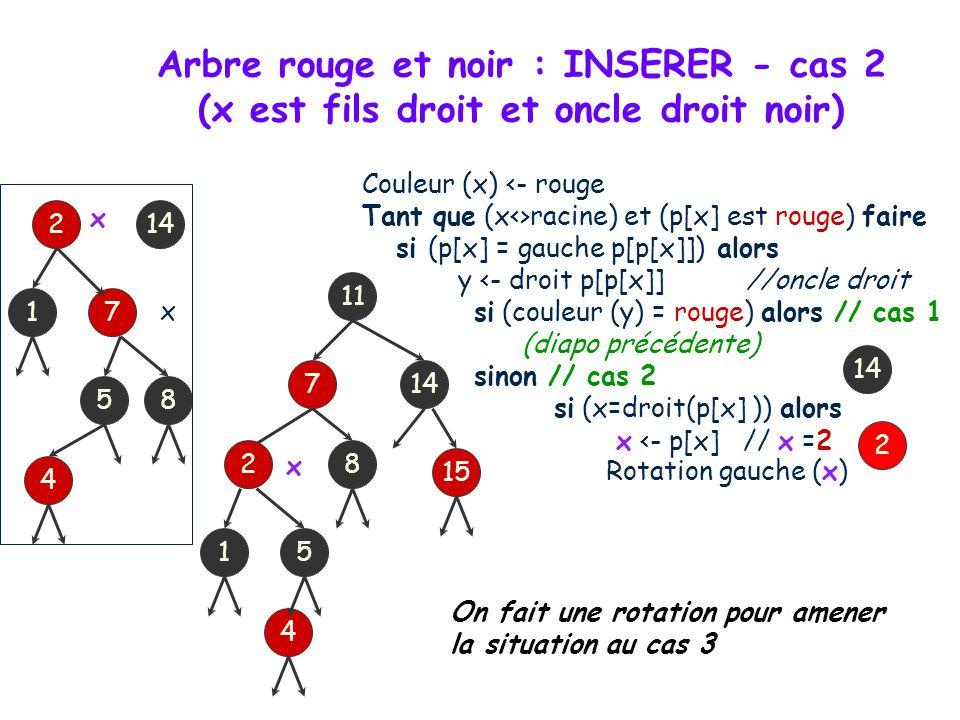 On insère un nœud 4 que l on colore au départ en rouge 11 214 5 17 8 15 4 4 Couleur (x) <- rouge Tant que (x<>racine) et (p[x] est rouge) faire si (p[