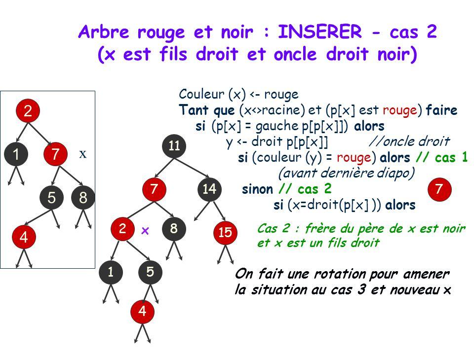 Arbre rouge et noir : INSERER - cas 2 (x est fils droit et oncle droit noir) Couleur (x) <- rouge Tant que (x<>racine) et (p[x] est rouge) faire si (p