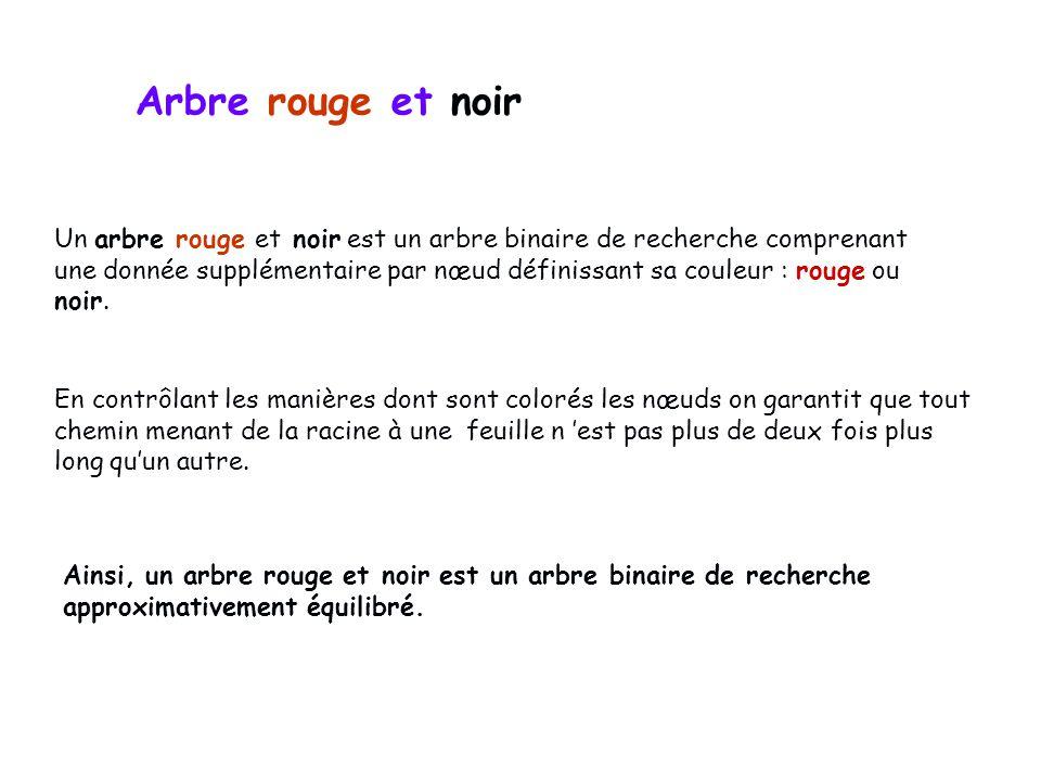 Arbres Rouge-Noir – Exemple détaillé 10 85 15 70 20 60 30 50 65 80 90 40 5 55 15 70 10 20 85 Rotation simple