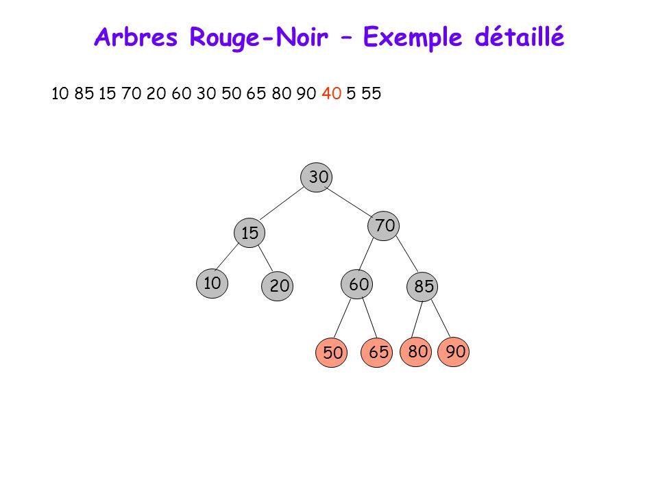 Arbres Rouge-Noir – Exemple détaillé 10 85 15 70 20 60 30 50 65 80 90 40 5 55 15 70 10 30 85 60 20 50 65 8090