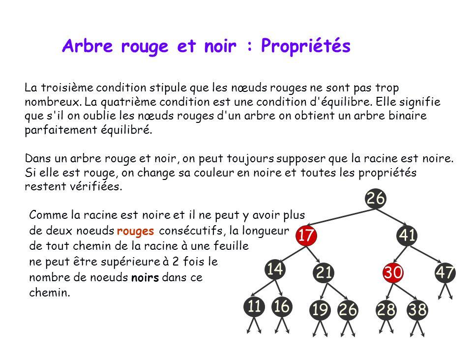 Dans un arbre rouge et noir : Chaque nœud est soit rouge, soit noir (condition #1). La racine est noire (condition #2). Si un nœud est rouge alors ses
